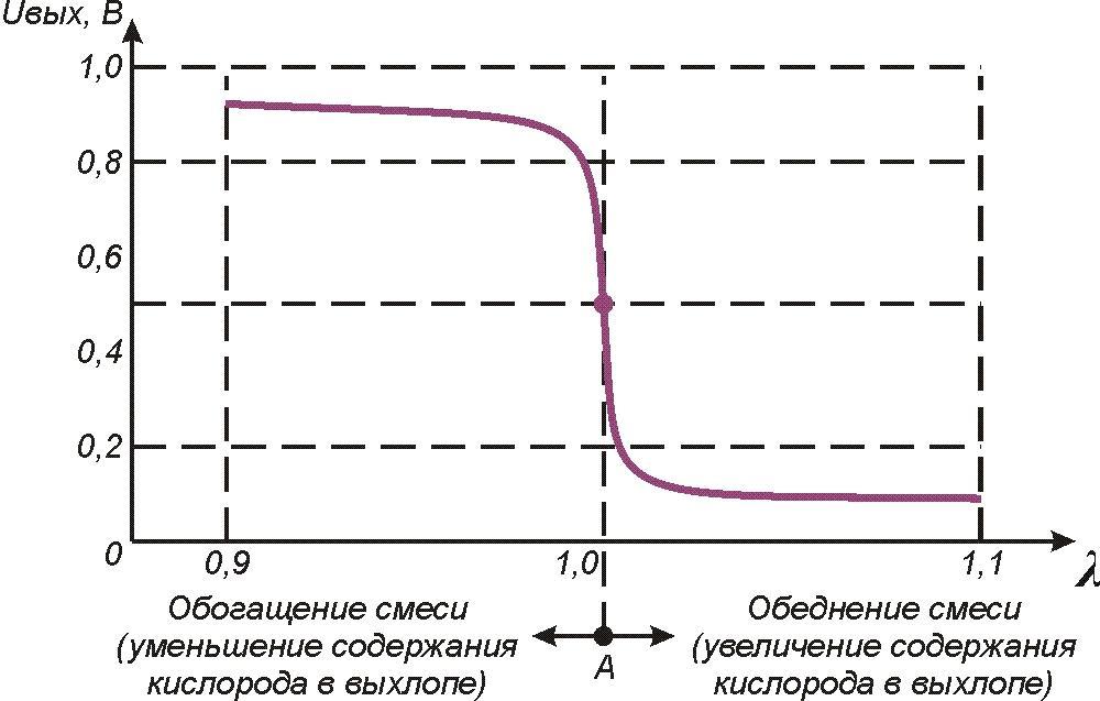 датчика 500-800оС